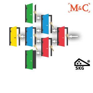 M&C sleutelplan / sluitplan SKG 3 ⭐⭐⭐